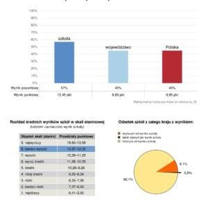 """Wyniki w ogólnopolskim projekcie """"Lepsza szkoła"""""""